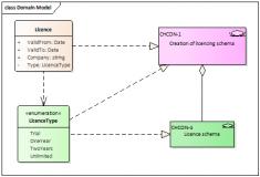 Diagram tříd s realizační vazbou k Jira issue.